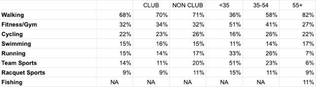 Golfshake Survey 2019