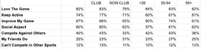 Golfshake Survey