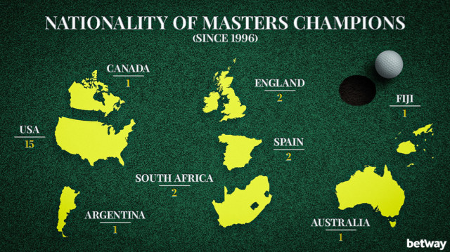 Nationality of Masters Champions