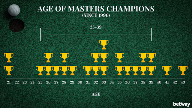 Age of Masters Champions