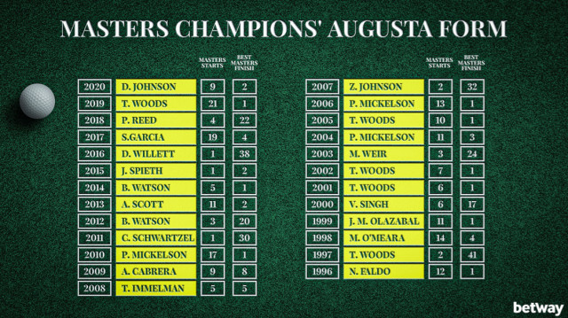 Masters Champions Augusta Form