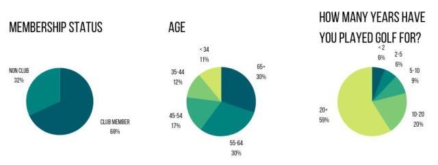 Survey Demograph