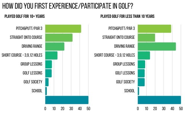 Survey First Experience of Golf
