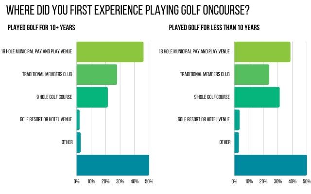 Survey Where Experience On Course