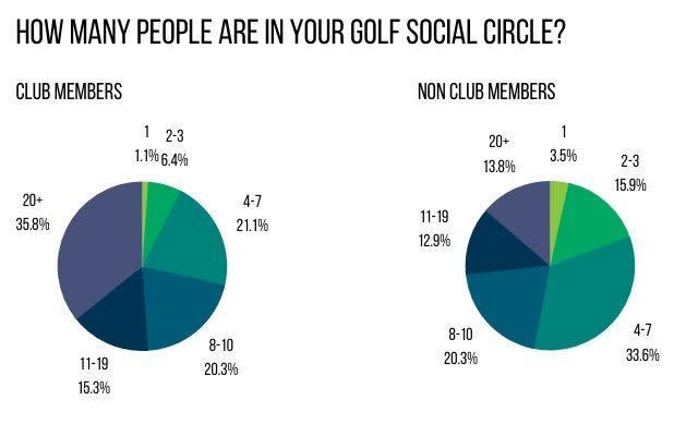 Survey Golf Circle