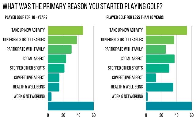 Survey Why Did You Play Golf