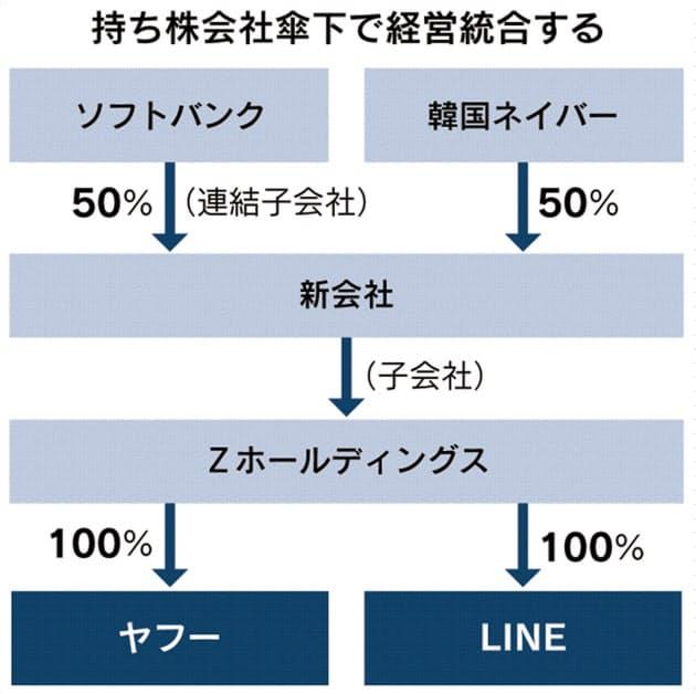 yahoo-line-merger