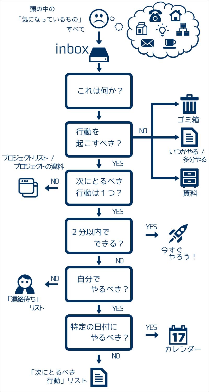 GTD-flow