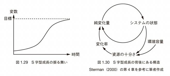 s-curve-image