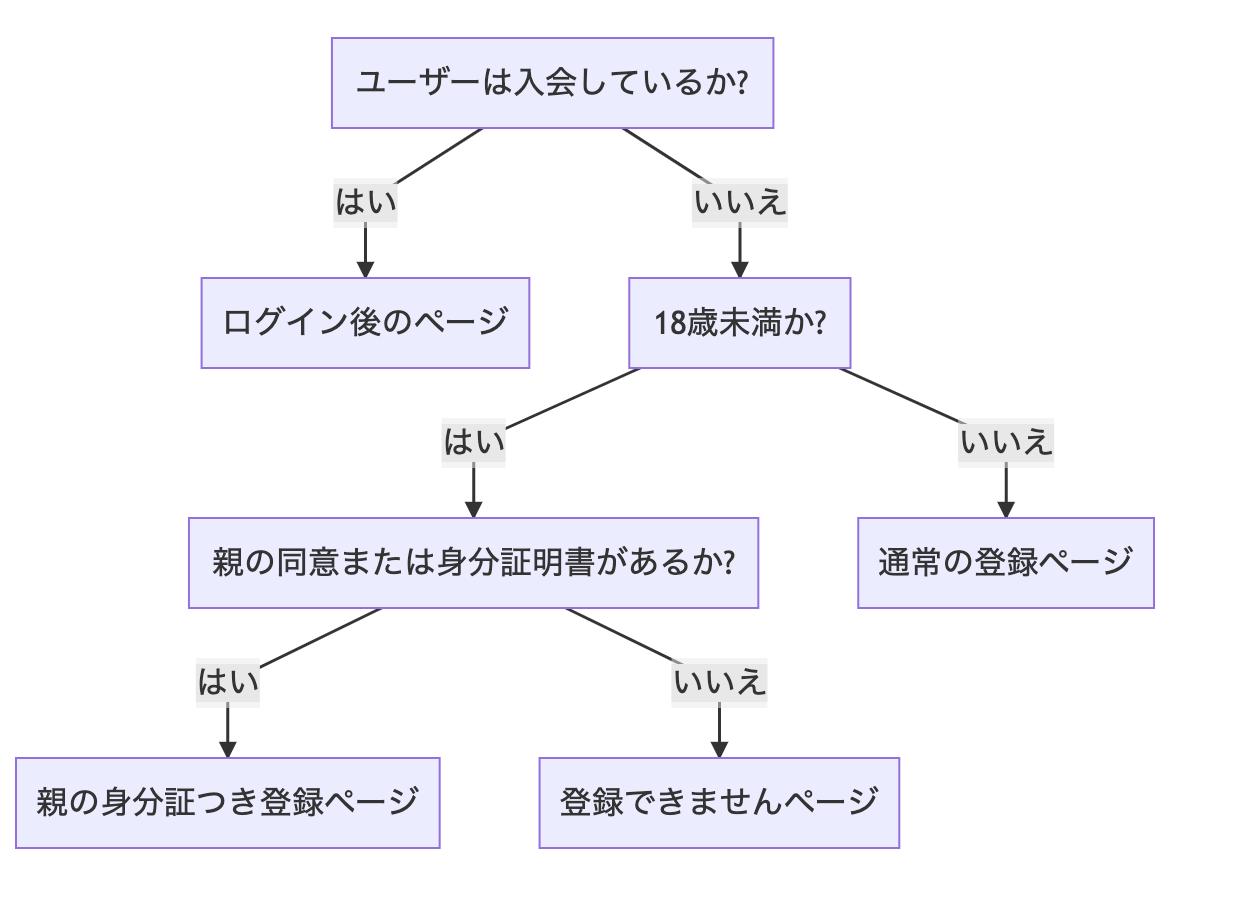 mermaid-flow-chart-image