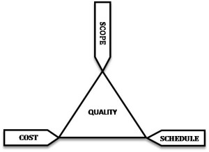 The project management Golden Triangle