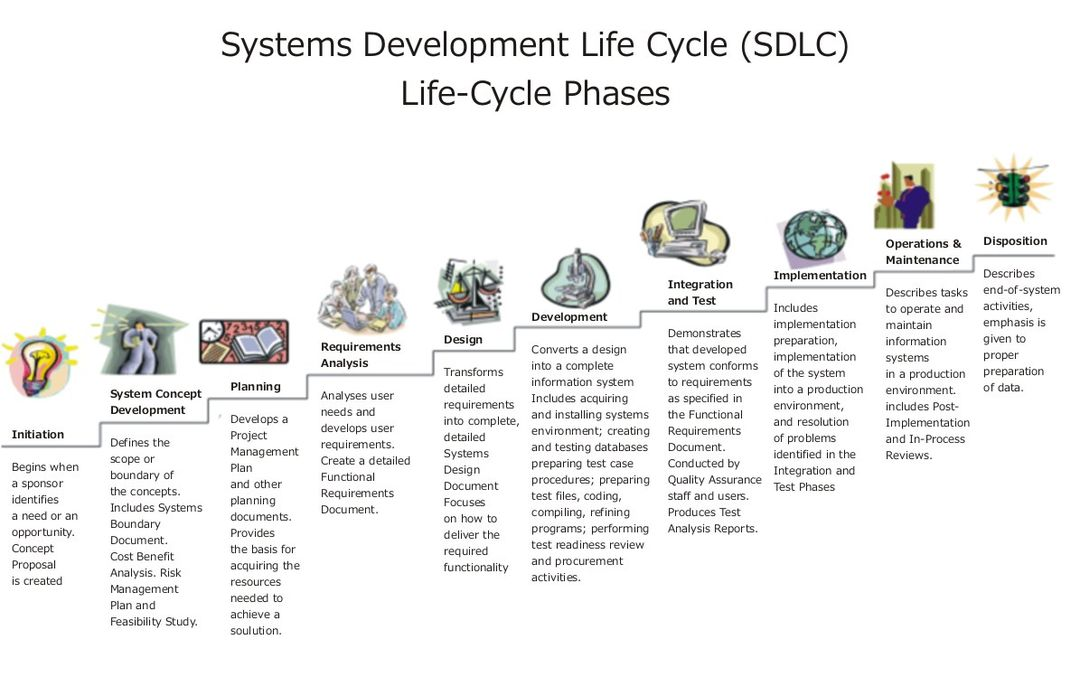 Systems Development Life Cycle Management - SDLCM