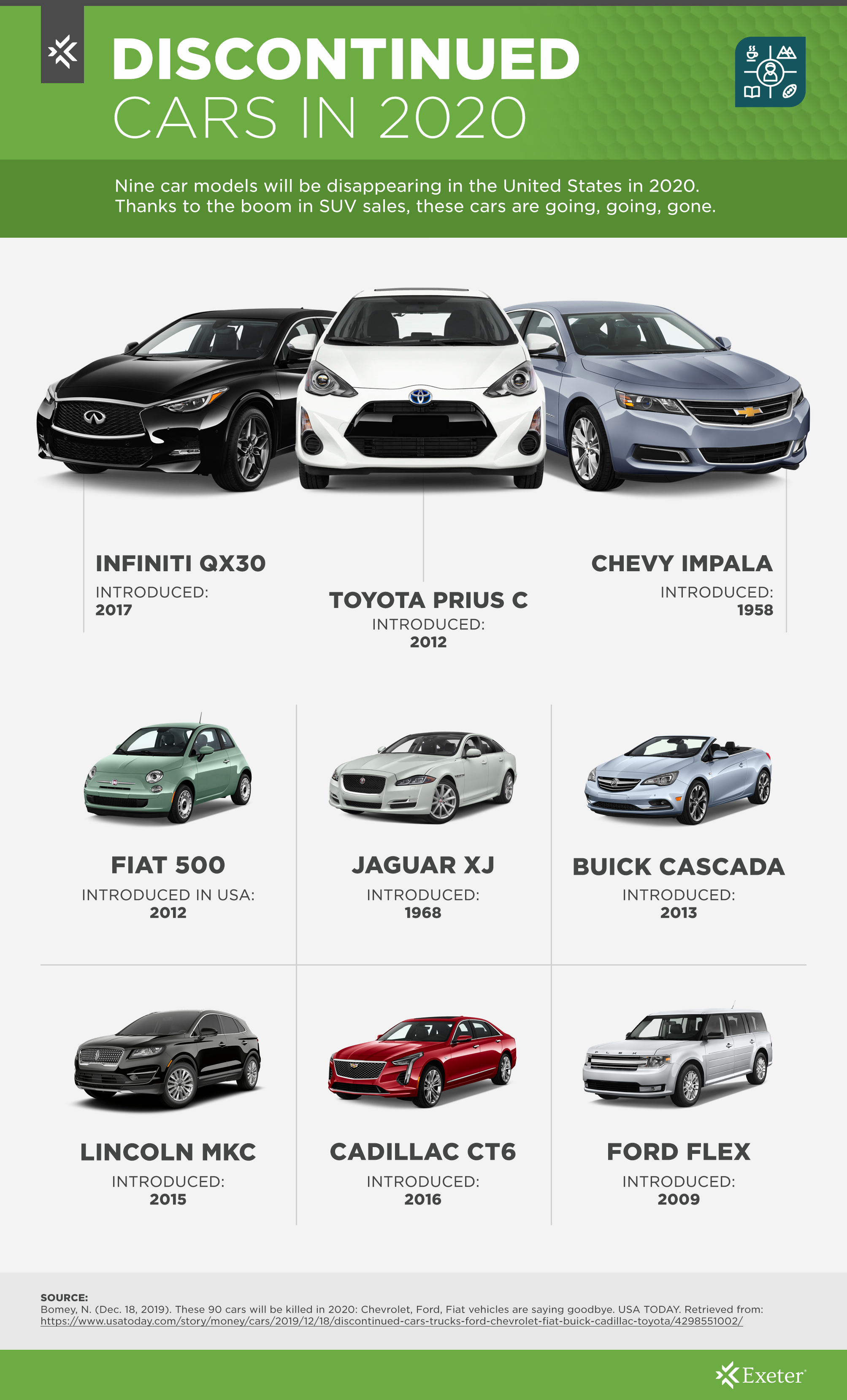 Discontinued Cars In 2020 Exeter Finance