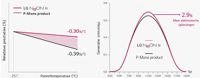 LG NeonR temperatuur