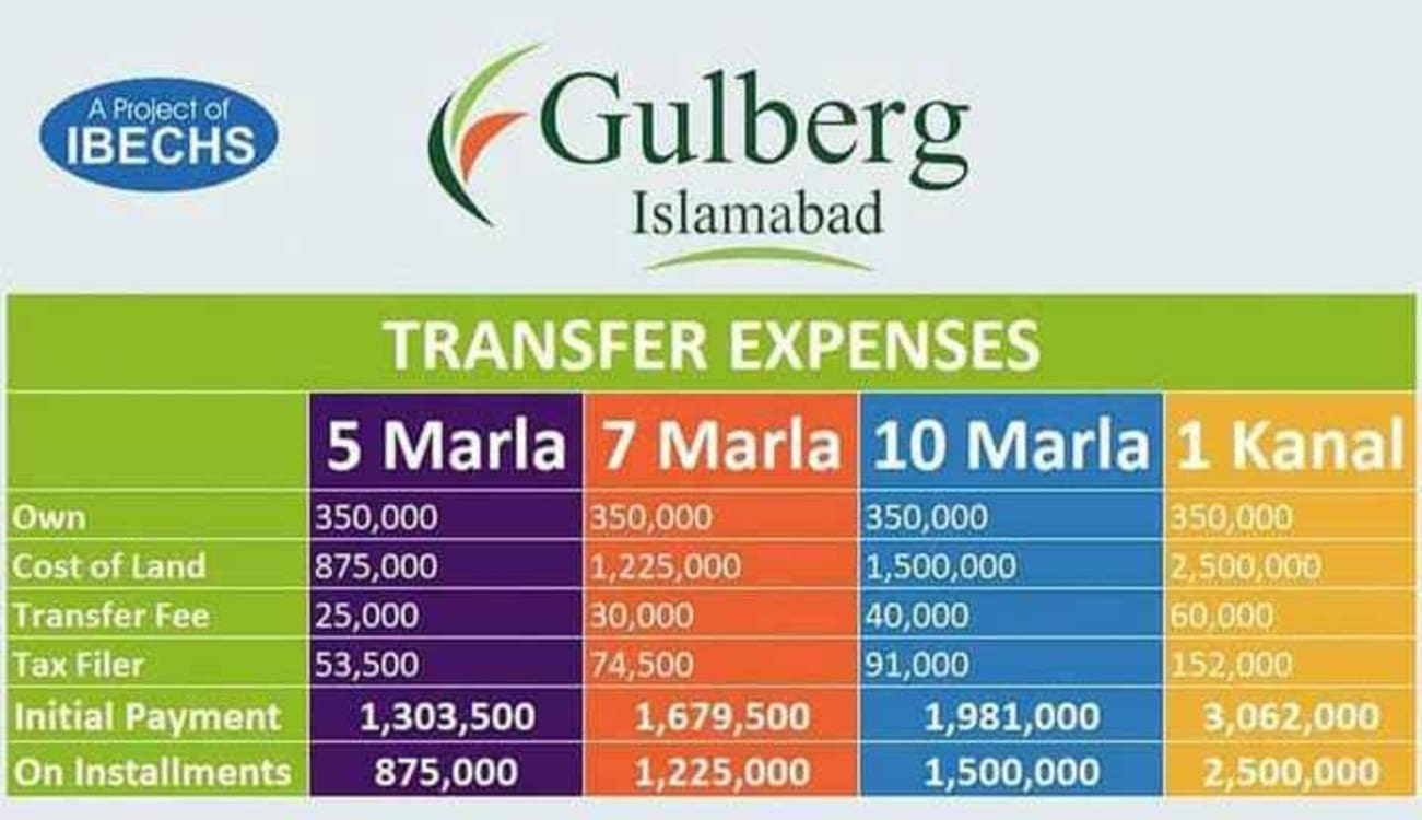 7 Marla Plot For Sale | Graana.com