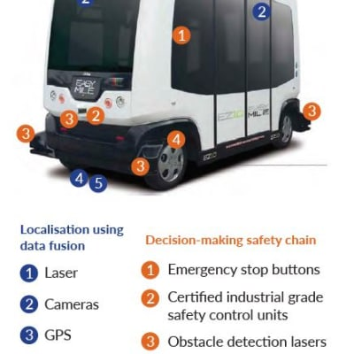 Driverless-Bus-with-numbered-points.JPG