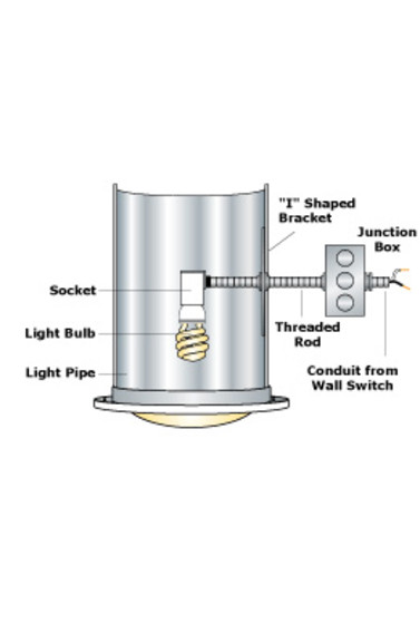 Cool Natural Light Energy Systems Tubular Skylight Electric Light Kit Wiring 101 Ponolaxxcnl