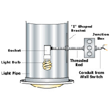 Natural Light Energy Systems, Tubular Skylight Electric Light Kit