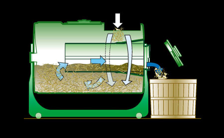Basic Principles of Composting Product Graphic
