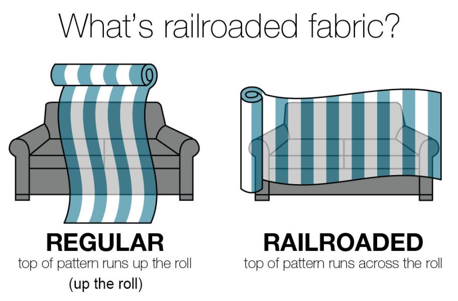 Up The Roll Vs Railroaded Fabric Greenhouse Fabrics