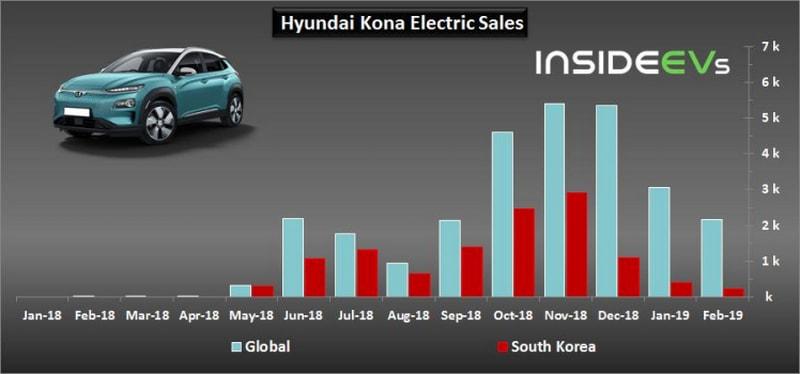 confronto vendite auto elettriche