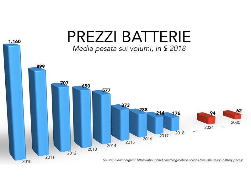 prezzi batterie al litio