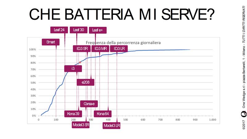 comparazione batterie auto elettriche