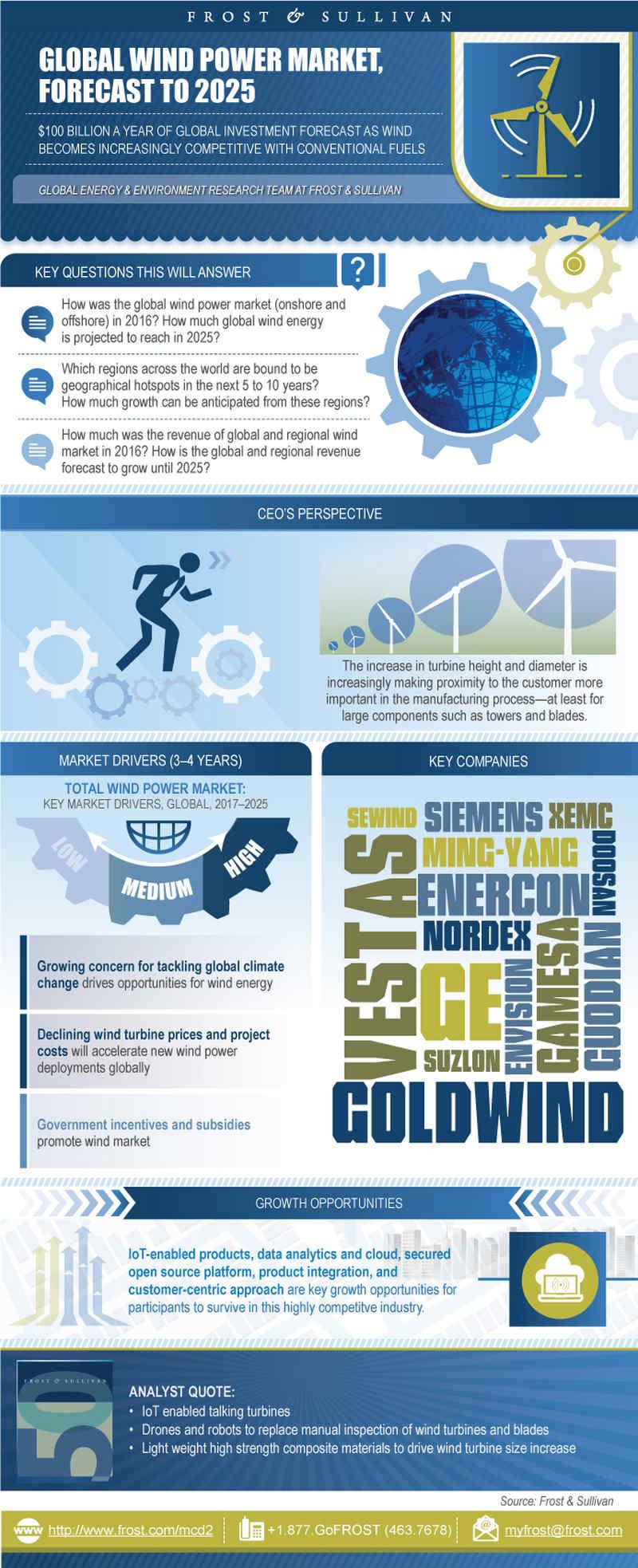 energia eolica - infografica
