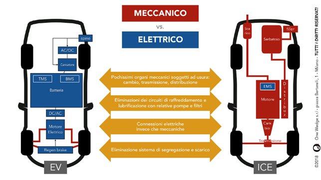 volksvagen - diagramma passaggio produzione auto tradizione verso auto elettrica