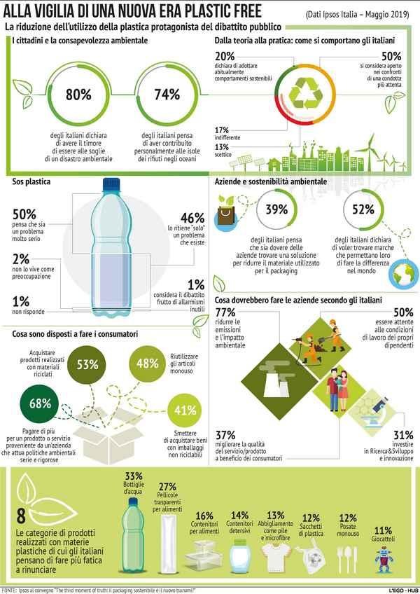 infografica #plasticfree - italiani cercano sostenibilità