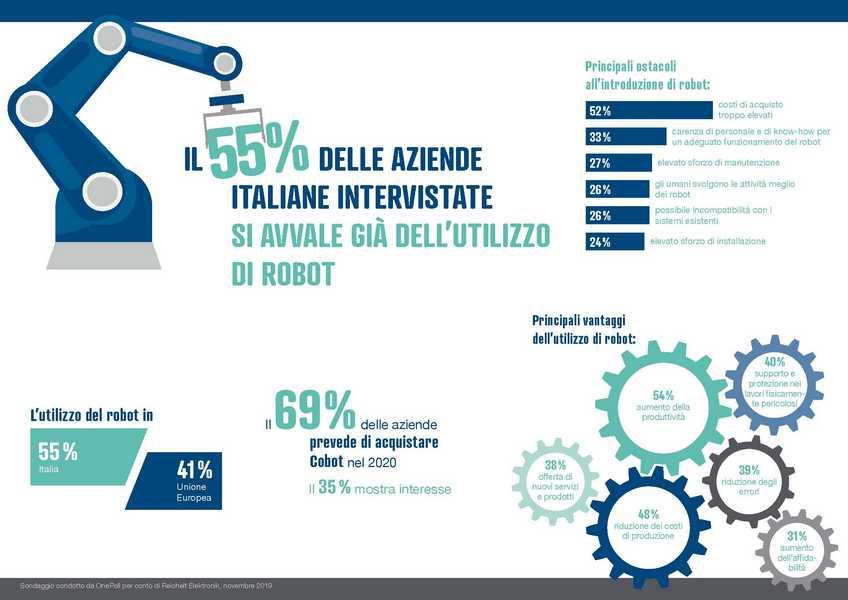 infografica robot