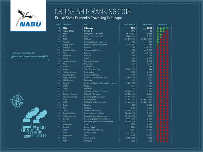 tabella inquinamento navi da crociera