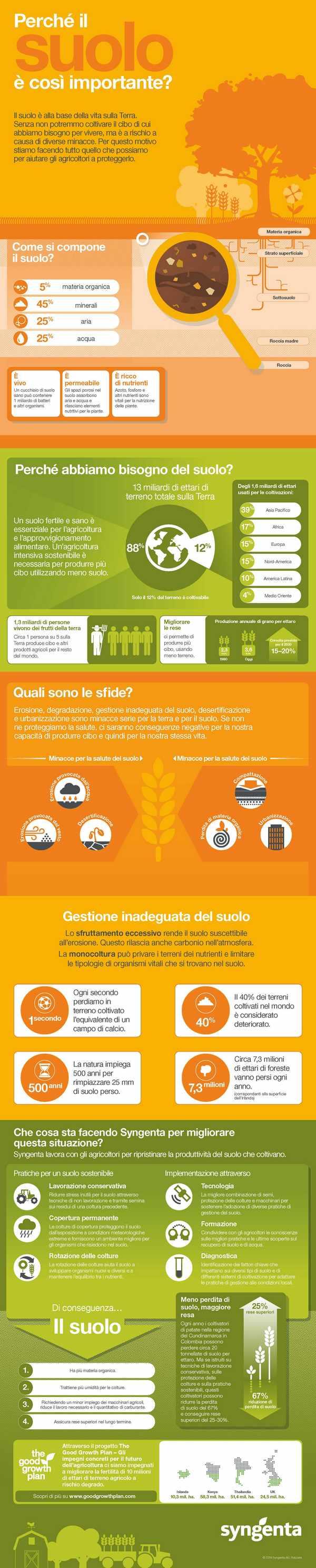 utilizzo sostenibile del suolo