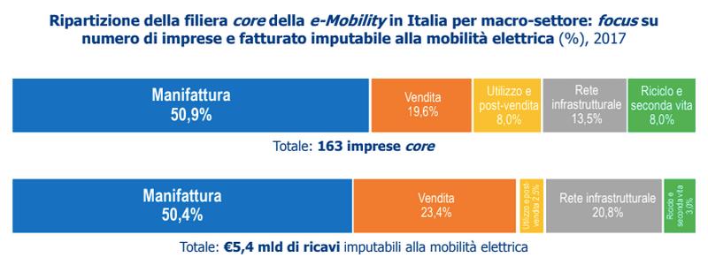 tabella 1 - e-mobility