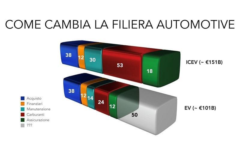 grafico dimensionamento batteria auto elettrica