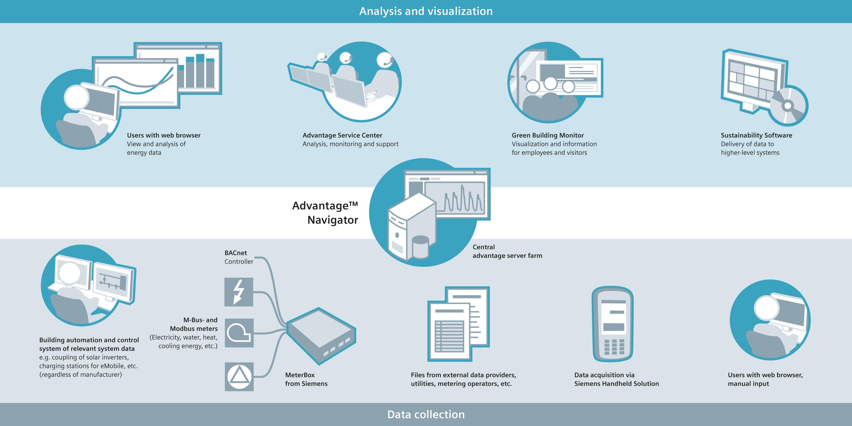 Advantage Navigator Siemens