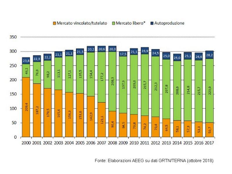 I consumi di energia elettrica segnano un -2,8 percento a ottobre
