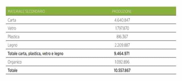 tabella 2 consumo gas
