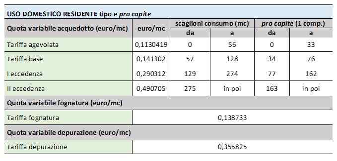 tabella 1 - nuove tariffe dell'acqua potabile