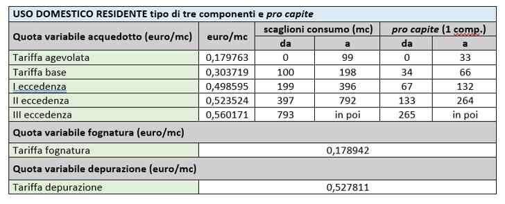 tabella 2 - nuove tariffe dell'acqua potabile