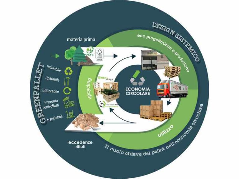 Pallet, il suo ruolo è chiave nell'economia circolare