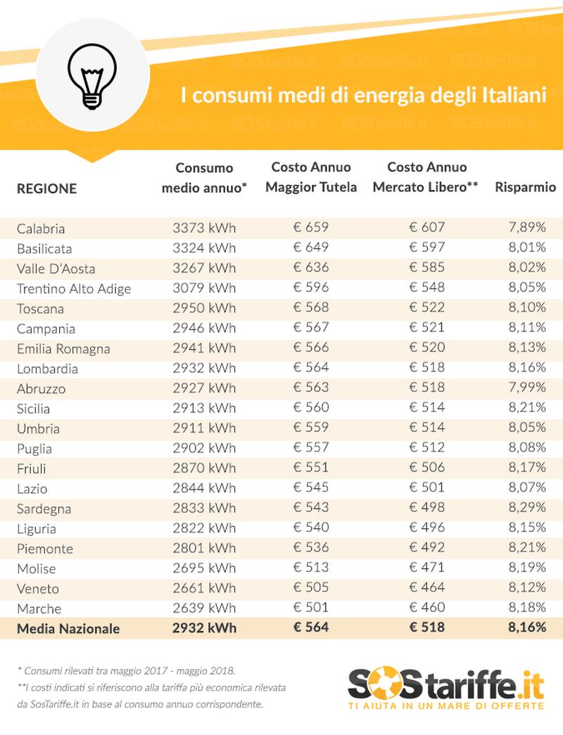 tabella consumi energia - mercato libero