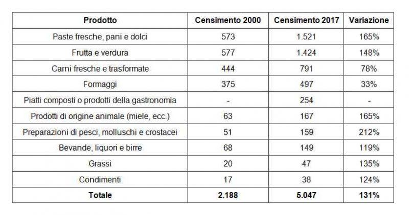 specialità alimentari made in Italy
