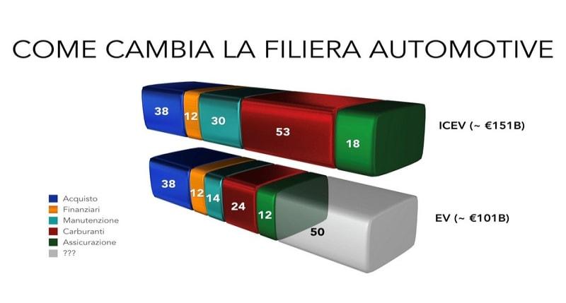 funzionamento filtri antiparticolato