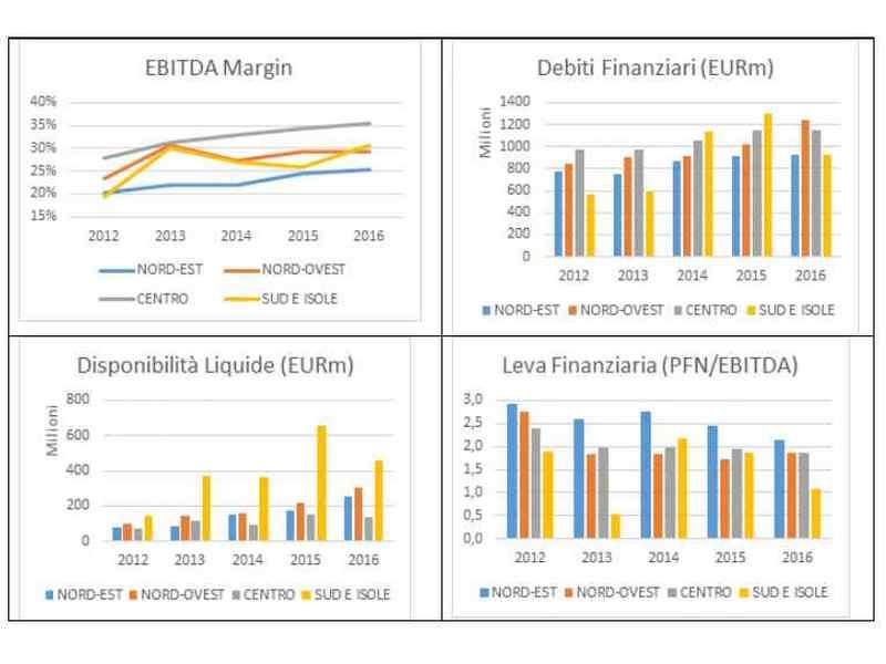 dati settore idrico italiano