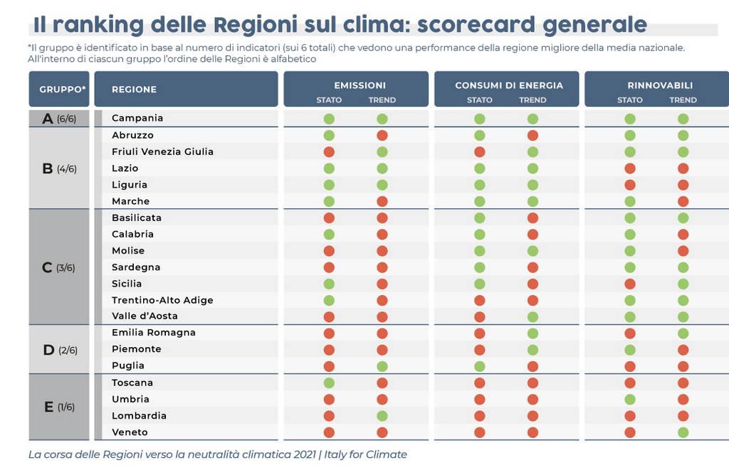 scorecard sul clima delle regioni italiane