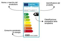 etichetta-energetica-lampadine_ve3tnk
