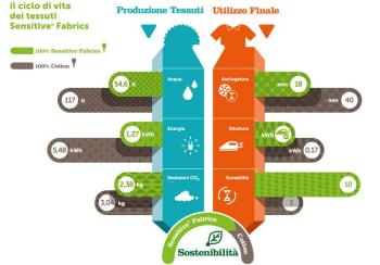 eurojersey impresa sostenibile
