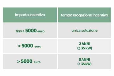 durata rimborso incentivi conto termico