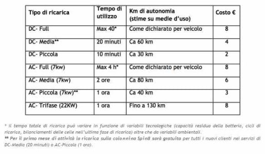 colonnina fast charge spin8